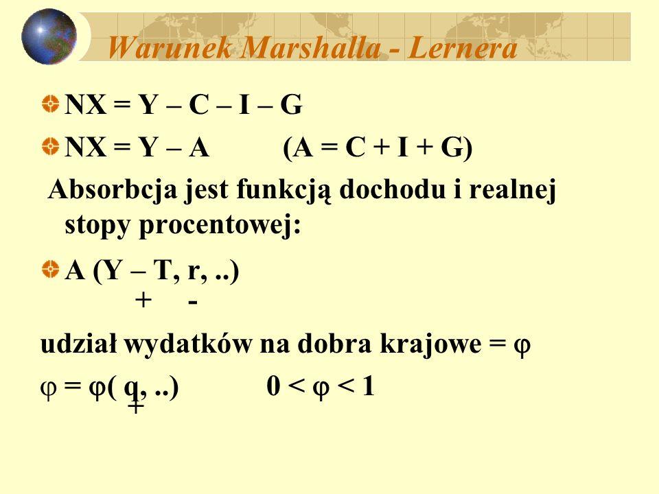 Warunek Marshalla - Lernera q Z * = [1 - (q) ] A (Y – T, r,...) X = X (q, ) +, + Skutki deprecjacji ( wzrost q ): X = X X Im = ( 1 - Z ) q Z * NX = X - Im NX = X X - ( 1 - Z ) q Z *