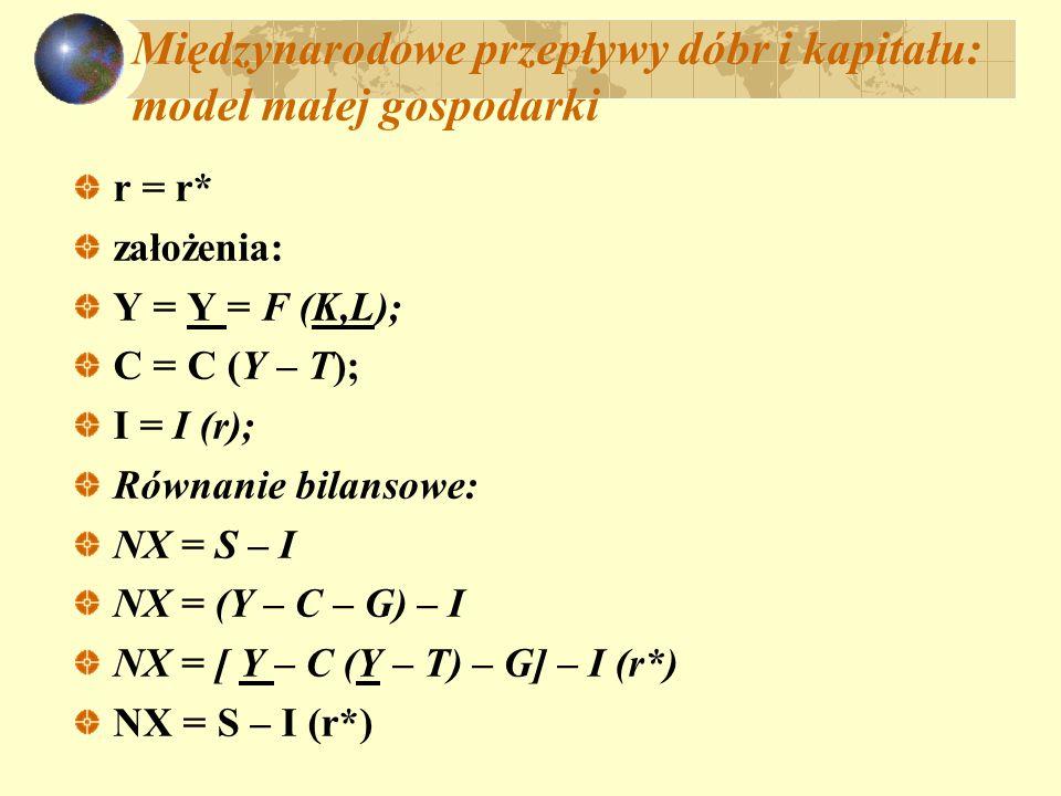 Międzynarodowe przepływy dóbr i kapitału: model małej gospodarki r = r* założenia: Y = Y = F (K,L); C = C (Y – T); I = I (r); Równanie bilansowe: NX =