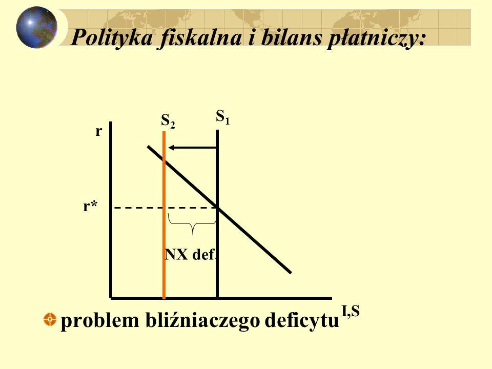 Polityka fiskalna i bilans płatniczy: problem bliźniaczego deficytu r I,S S1S1 r* S2S2 NX def.