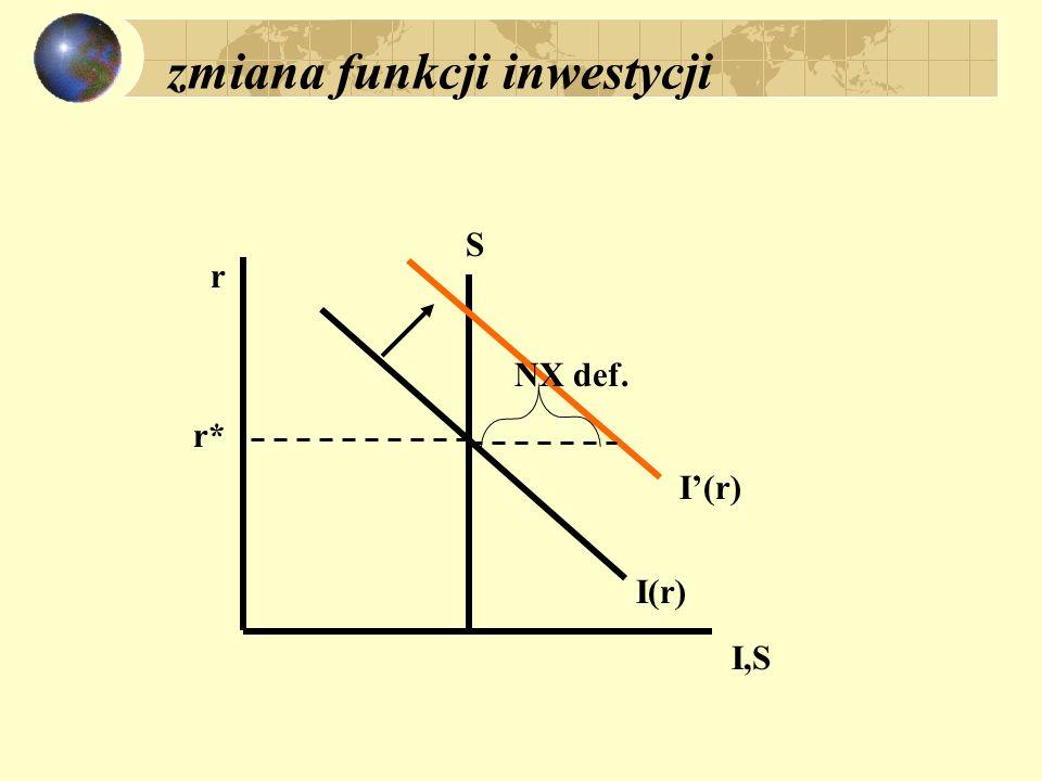 zmiana funkcji inwestycji r I,S S I(r) NX def. r*
