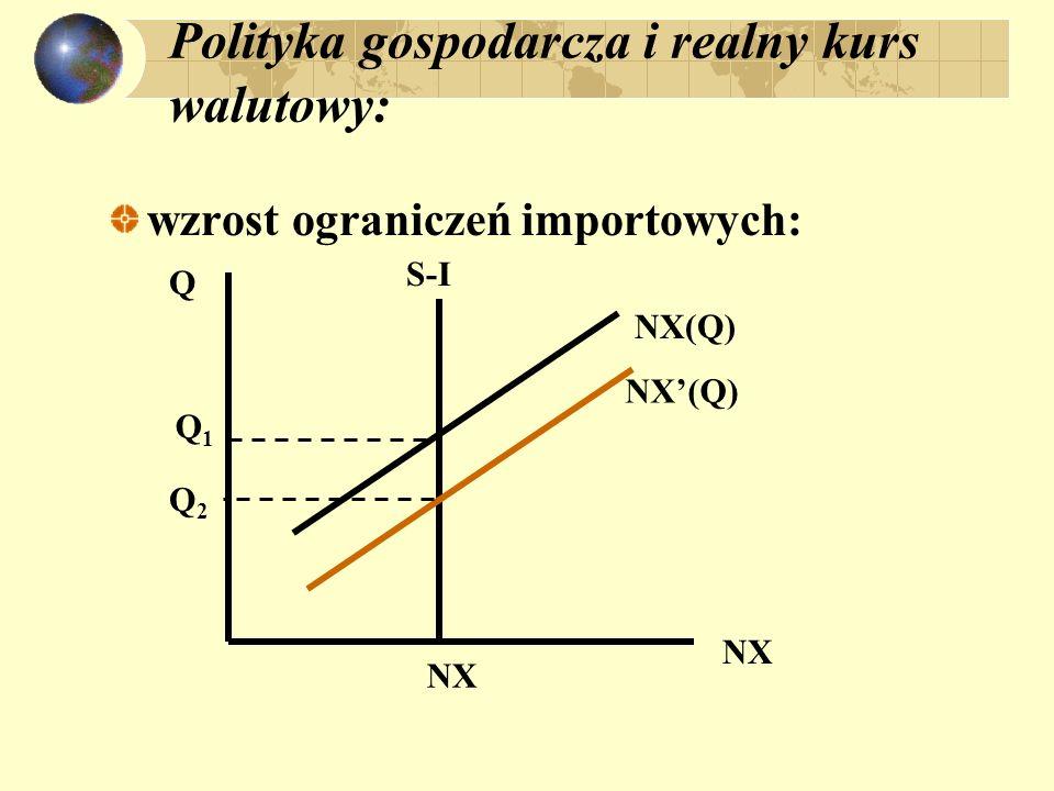 Polityka gospodarcza i realny kurs walutowy: wzrost ograniczeń importowych: NX Q S-I Q1Q1 NX NX(Q) Q2Q2