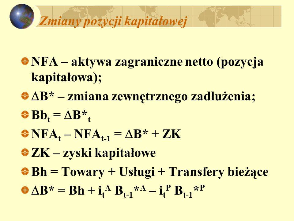 Zmiany pozycji kapitałowej NFA – aktywa zagraniczne netto (pozycja kapitałowa); B* – zmiana zewnętrznego zadłużenia; Bb t = B* t NFA t – NFA t-1 = B*