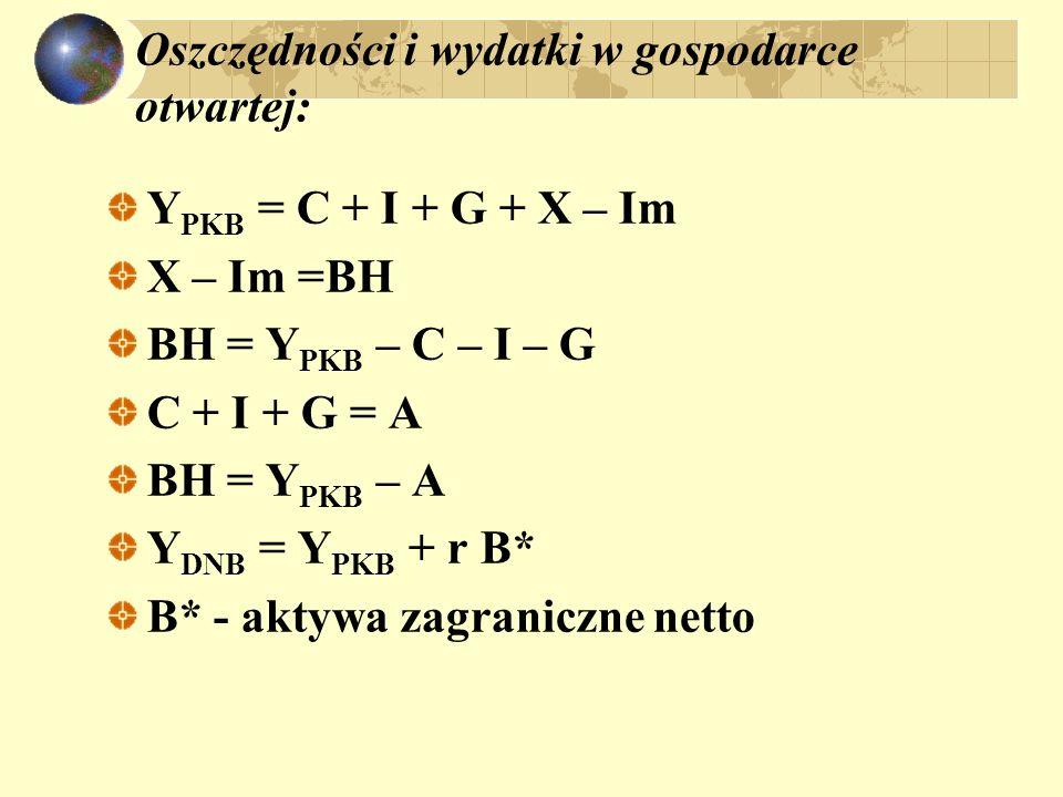 oszczędności i wydatki w gospodarce otwartej RB = BH + r B* RB = Y PKB – A + rB* jeśli: BOB =NX NX = Y DNB – C – I – G dodajemy i odejmujemy T NX = [(Y DNB – T – C) – I] + (T – G) NX = (S pr – I) + (T – G) NX = S pr – I + S pu NX = S – I NX + (I – S) = 0 Rachunek bieżący + Rachunek kapitałowy = 0