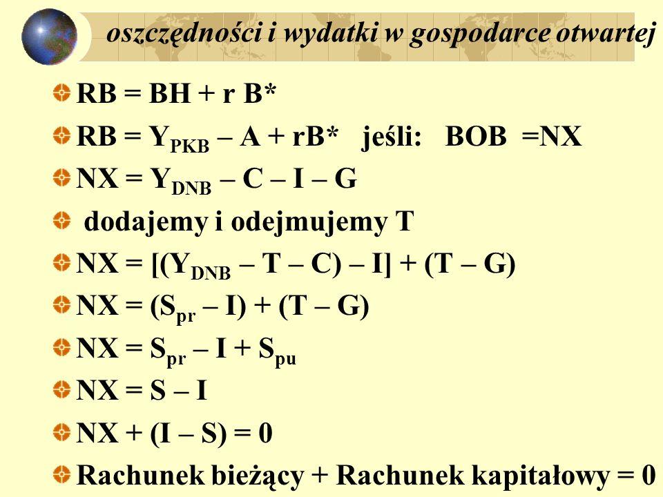 oszczędności i wydatki w gospodarce otwartej oraz międzynarodowa pozycja kapitałowa BP = Rb + Rk = 0 Rb = - Rk Rk = - (B* - B* -1 ) B* - aktywa zagraniczne netto; albo: międzynarodowa pozycja inwestycyjna B* - B* -1 < 0 napływ kapitału B* - B* -1 > 0 odpływ kapitału Bb = B* - B* -1