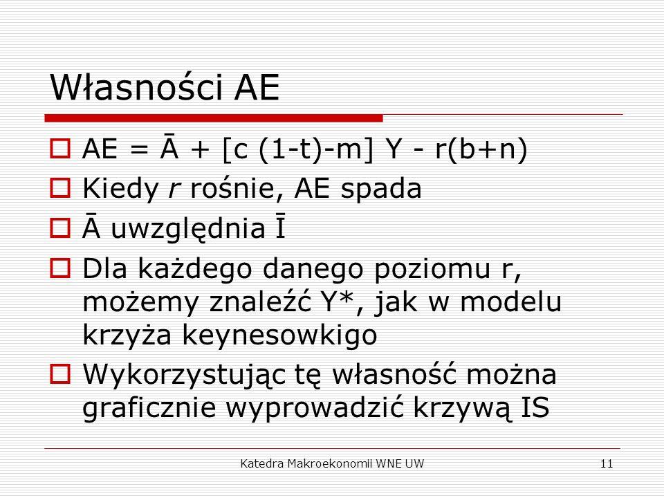 Katedra Makroekonomii WNE UW11 Własności AE AE = Ā + [c (1-t)-m] Y - r(b+n) Kiedy r rośnie, AE spada Ā uwzględnia Ī Dla każdego danego poziomu r, może