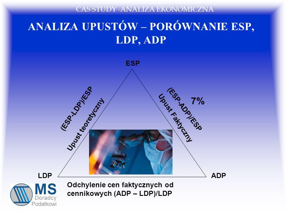 ANALIZA UPUSTÓW – PORÓWNANIE ESP, LDP, ADP ESP LDPADP Upust teoretyczny Upust Faktyczny Odchylenie cen faktycznych od cennikowych (ADP – LDP)/LDP (ESP