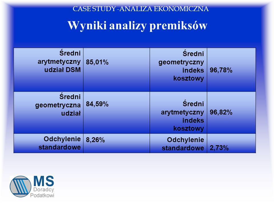 Wyniki analizy premiksów Średni arytmetyczny udział DSM 85,01% Średni geometryczny indeks kosztowy 96,78% Średni geometryczna udział 84,59%Średni aryt