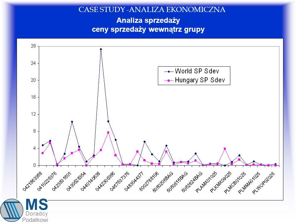 Analiza sprzedaży ceny sprzedaży wewnątrz grupy CASE STUDY -ANALIZA EKONOMICZNA