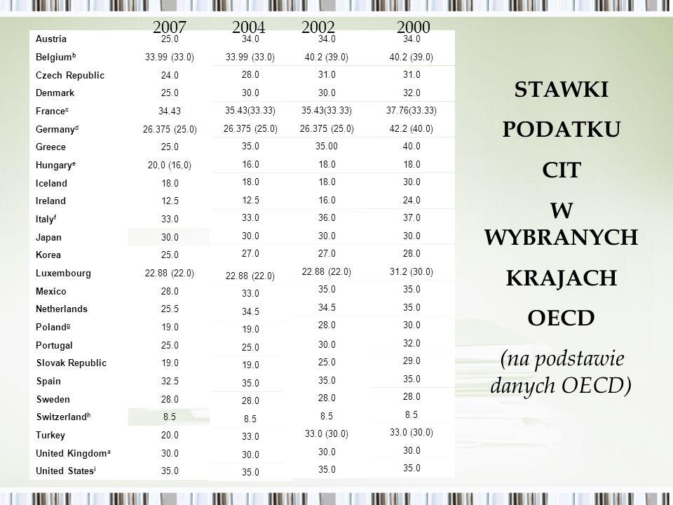 STAWKI PODATKU CIT W WYBRANYCH KRAJACH OECD (na podstawie danych OECD)