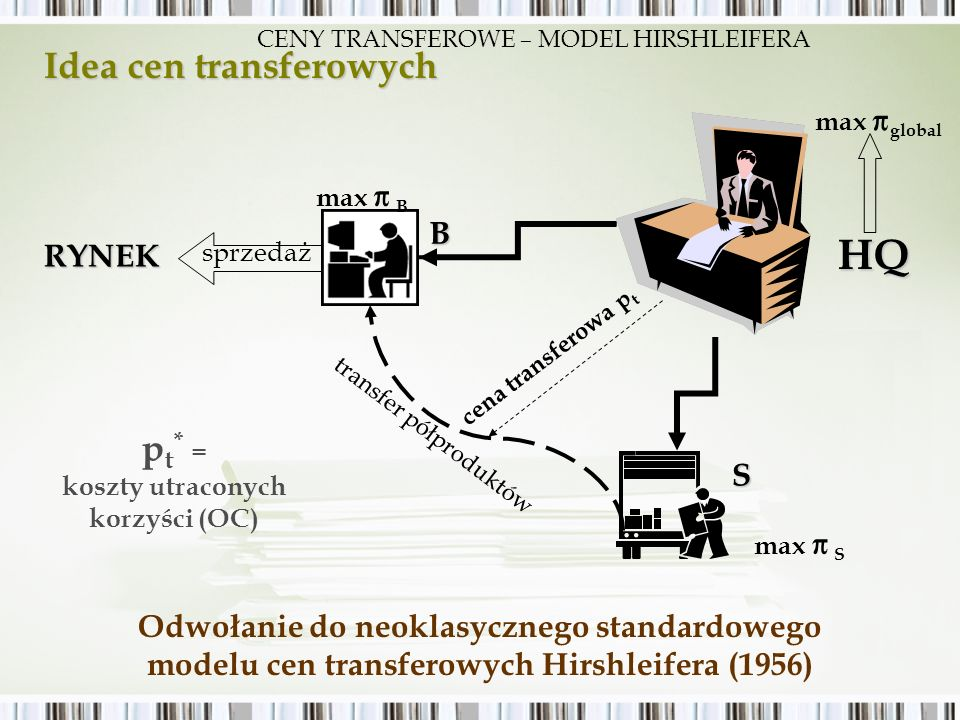 Idea cen transferowych Odwołanie do neoklasycznego standardowego modelu cen transferowych Hirshleifera (1956) S transfer półproduktów max global max S