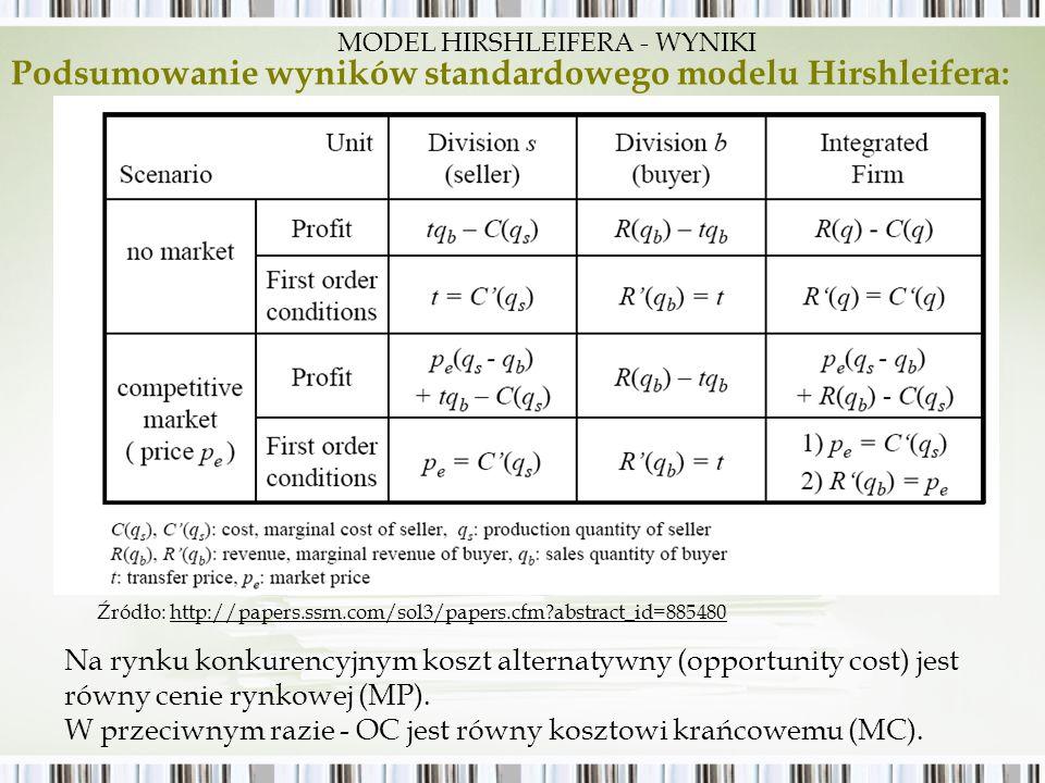Na rynku konkurencyjnym koszt alternatywny (opportunity cost) jest równy cenie rynkowej (MP). W przeciwnym razie - OC jest równy kosztowi krańcowemu (