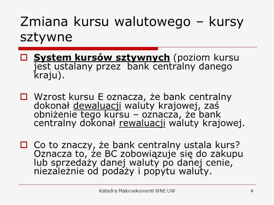 Katedra Makroekonomii WNE UW4 Zmiana kursu walutowego – kursy sztywne System kursów sztywnych (poziom kursu jest ustalany przez bank centralny danego