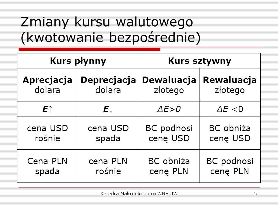 Katedra Makroekonomii WNE UW5 Zmiany kursu walutowego (kwotowanie bezpośrednie) Kurs płynnyKurs sztywny Aprecjacja dolara Deprecjacja dolara Dewaluacj
