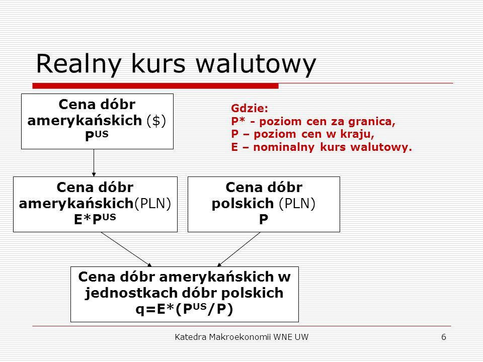 Katedra Makroekonomii WNE UW6 Realny kurs walutowy Cena dóbr amerykańskich ($) P US Cena dóbr amerykańskich(PLN) E*P US Cena dóbr polskich (PLN) P Cen