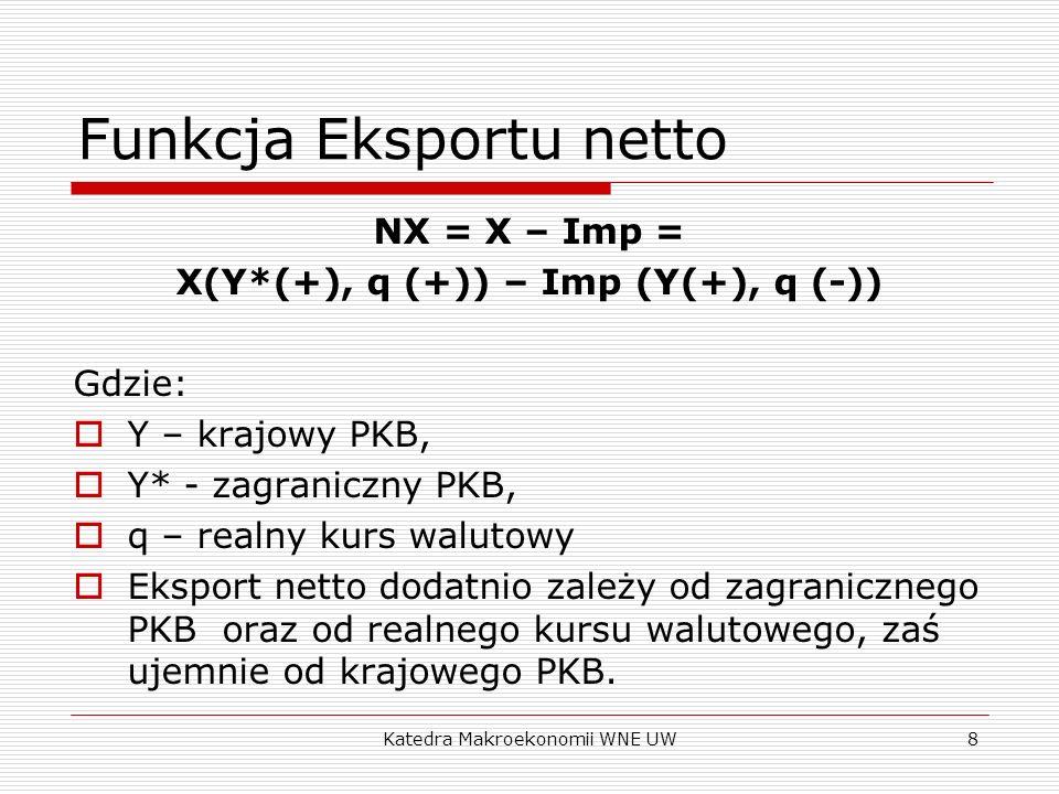 Katedra Makroekonomii WNE UW8 Funkcja Eksportu netto NX = X – Imp = X(Y*(+), q (+)) – Imp (Y(+), q (-)) Gdzie: Y – krajowy PKB, Y* - zagraniczny PKB,