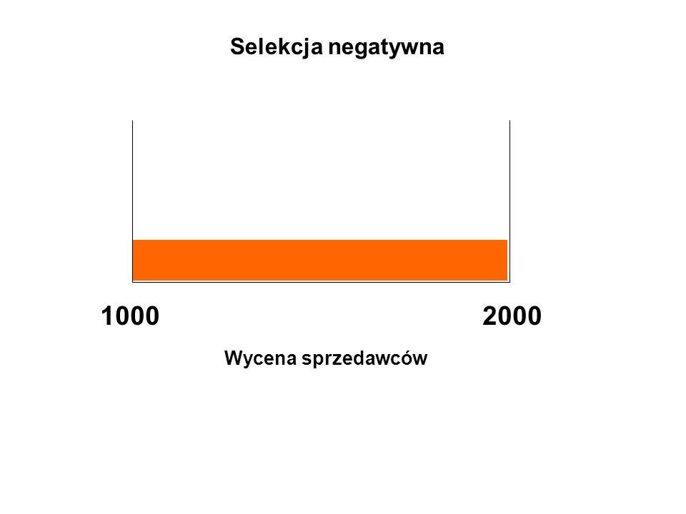 Wycena sprzedawców 10002000 Selekcja negatywna