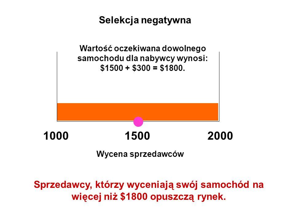 Wycena sprzedawców 10002000 Selekcja negatywna Wartość oczekiwana dowolnego samochodu dla nabywcy wynosi: $1500 + $300 = $1800. 1500 Sprzedawcy, którz