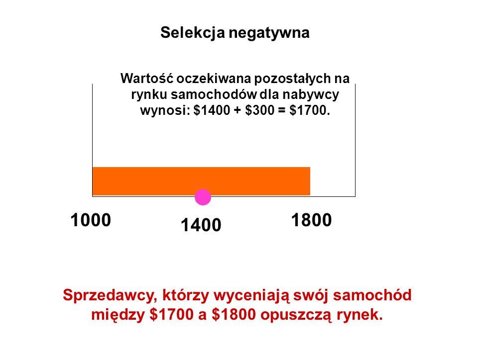 10001800 Selekcja negatywna Wartość oczekiwana pozostałych na rynku samochodów dla nabywcy wynosi: $1400 + $300 = $1700. Sprzedawcy, którzy wyceniają