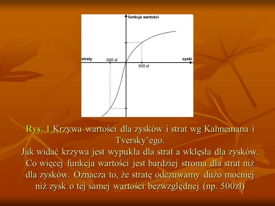 Rys. 1 Krzywa wartości dla zysków i strat wg Kahnemana i Tverskyego. Jak widać krzywa jest wypukła dla strat a wklęsła dla zysków. Co więcej funkcja w