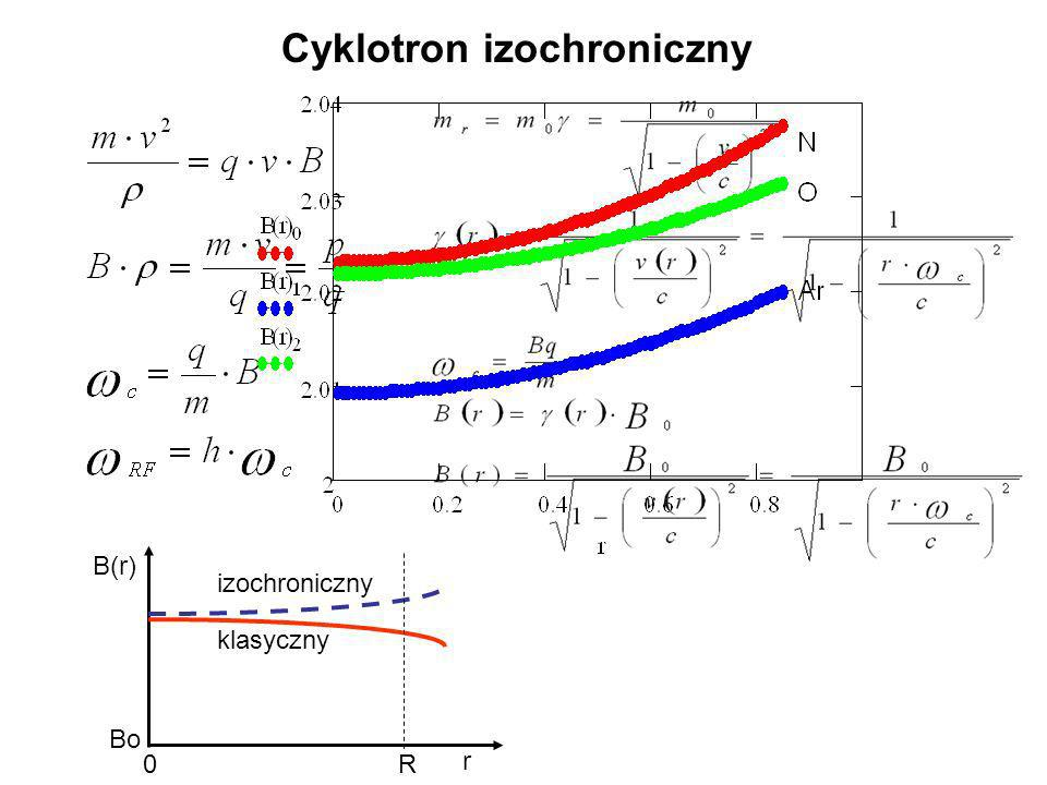 Cyklotron izochroniczny r B(r) Bo 0R klasyczny izochroniczny