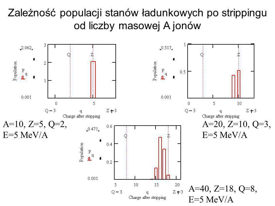 Zależność populacji stanów ładunkowych po strippingu od liczby masowej A jonów A=10, Z=5, Q=2, E=5 MeV/A A=20, Z=10, Q=3, E=5 MeV/A A=40, Z=18, Q=8, E