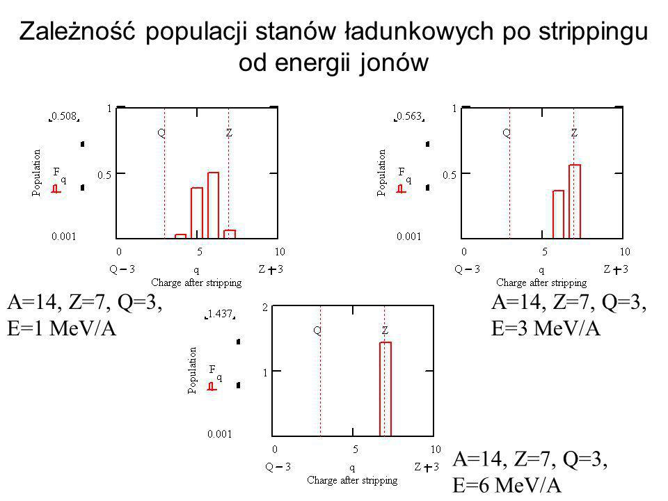 Zależność populacji stanów ładunkowych po strippingu od energii jonów A=14, Z=7, Q=3, E=1 MeV/A A=14, Z=7, Q=3, E=3 MeV/A A=14, Z=7, Q=3, E=6 MeV/A