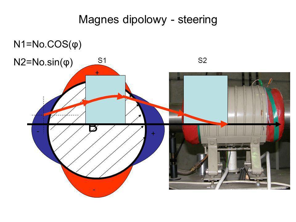 Magnes dipolowy - steering B + - + - N1=No.COS(φ) N2=No.sin(φ) S1S2