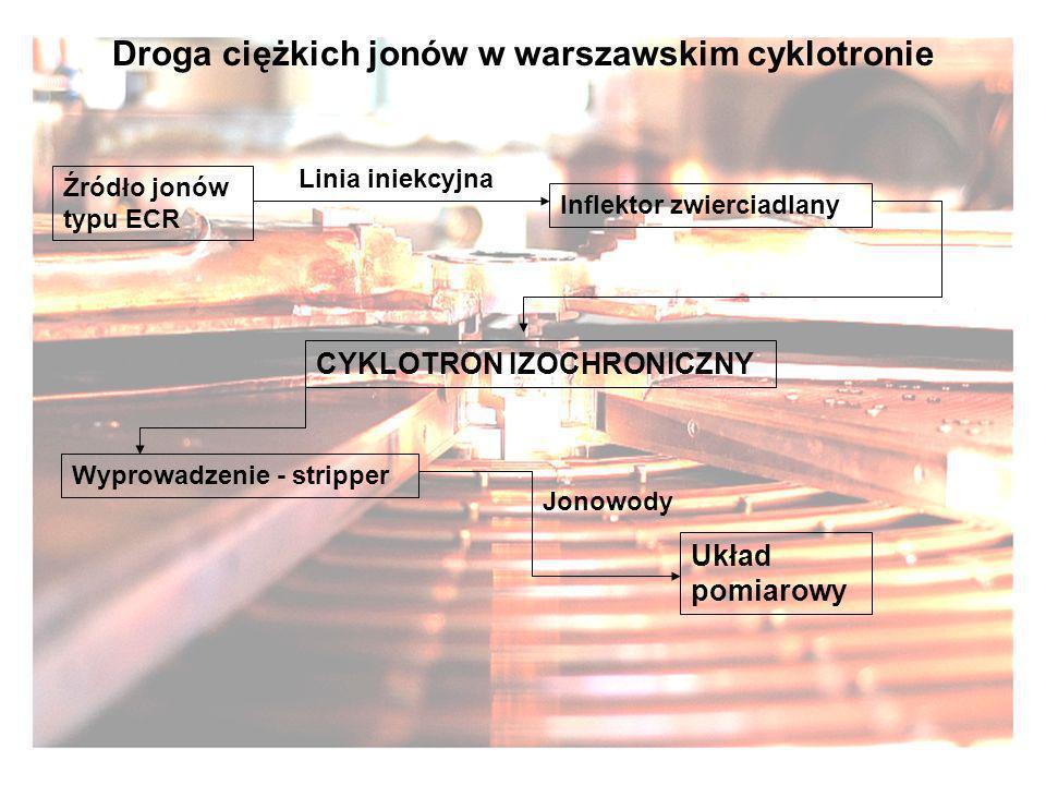 Droga ciężkich jonów w warszawskim cyklotronie Źródło jonów typu ECR Linia iniekcyjna Inflektor zwierciadlany CYKLOTRON IZOCHRONICZNY Wyprowadzenie -