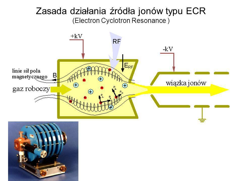Zasada działania źródła jonów typu ECR (Electron Cyclotron Resonance )