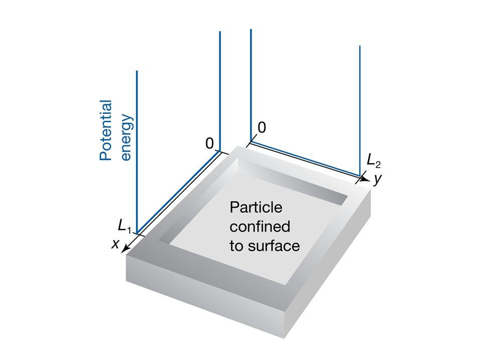 Współrzędne normalne (liniowe kombinacje przesunięć) Jak wyglądają? liniowe kombinacje przesunięć