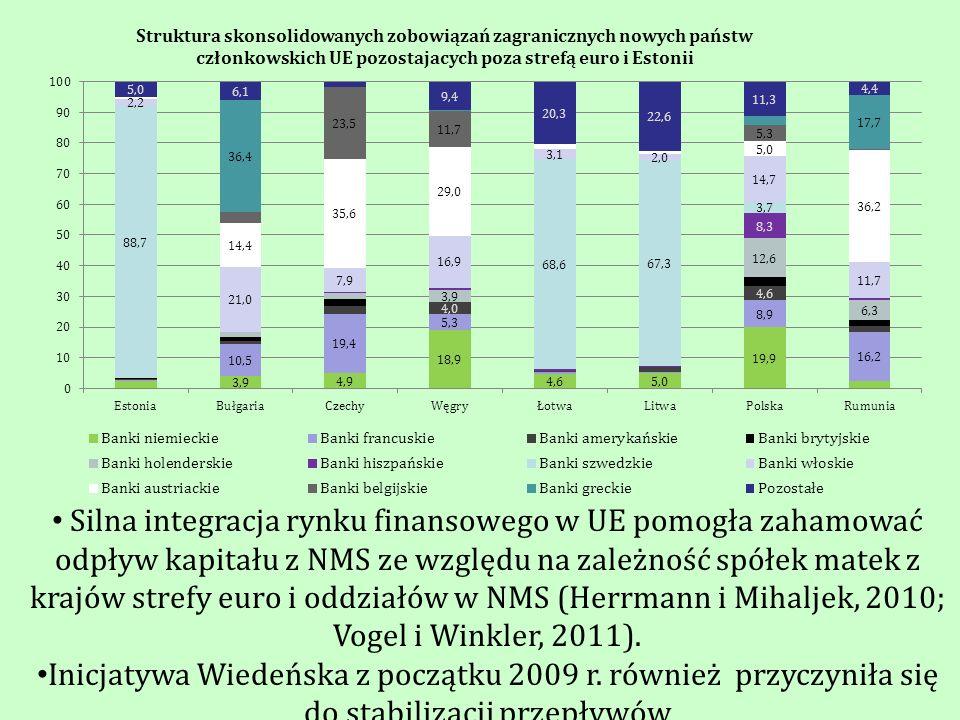 Silna integracja rynku finansowego w UE pomogła zahamować odpływ kapitału z NMS ze względu na zależność spółek matek z krajów strefy euro i oddziałów