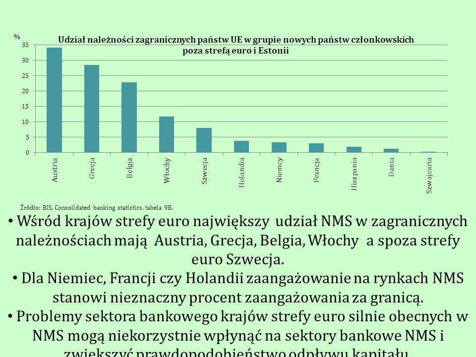 Wśród krajów strefy euro największy udział NMS w zagranicznych należnościach mają Austria, Grecja, Belgia, Włochy a spoza strefy euro Szwecja. Dla Nie