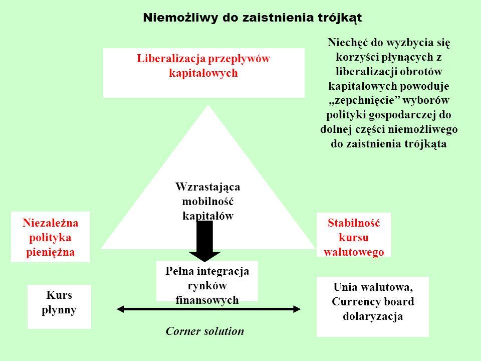 Niemożliwy do zaistnienia trójkąt Niezależna polityka pieniężna Stabilność kursu walutowego Wzrastająca mobilność kapitałów Liberalizacja przepływów k