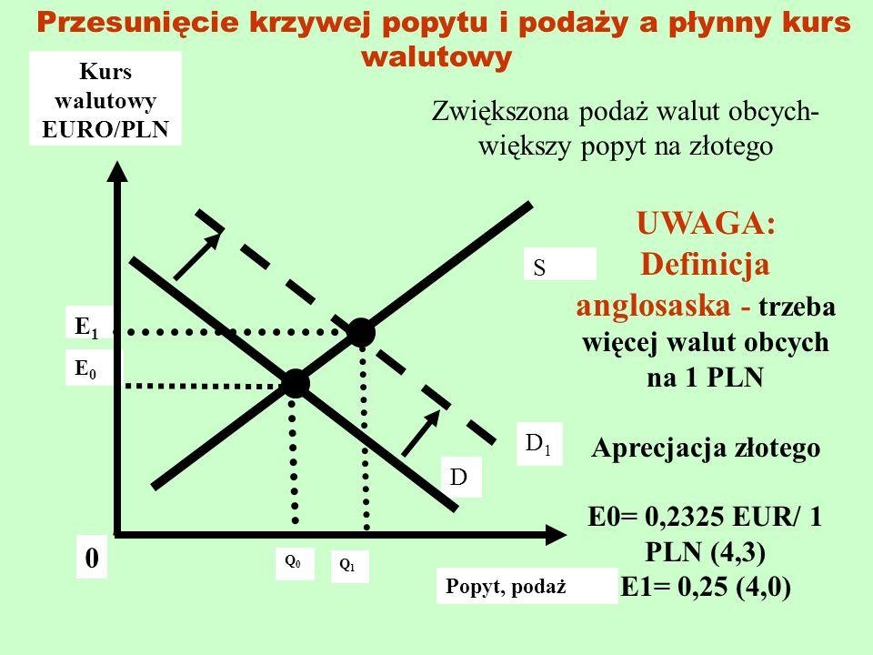 Q1Q1 E0E0 Kurs walutowy EURO/PLN E1E1 D1D1 S D 0 Q0Q0 Popyt, podaż Przesunięcie krzywej popytu i podaży a płynny kurs walutowy Zwiększona podaż walut