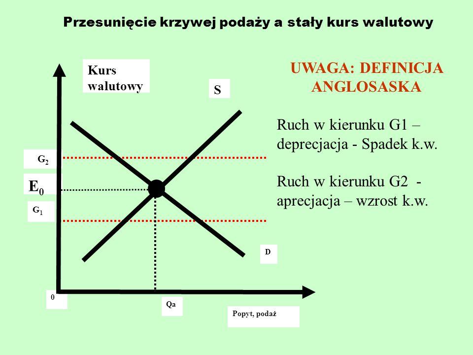 Przesunięcie krzywej podaży a stały kurs walutowy Kurs walutowy G2G2 G1G1 0 E0E0 S D Popyt, podaż Qa UWAGA: DEFINICJA ANGLOSASKA Ruch w kierunku G1 –