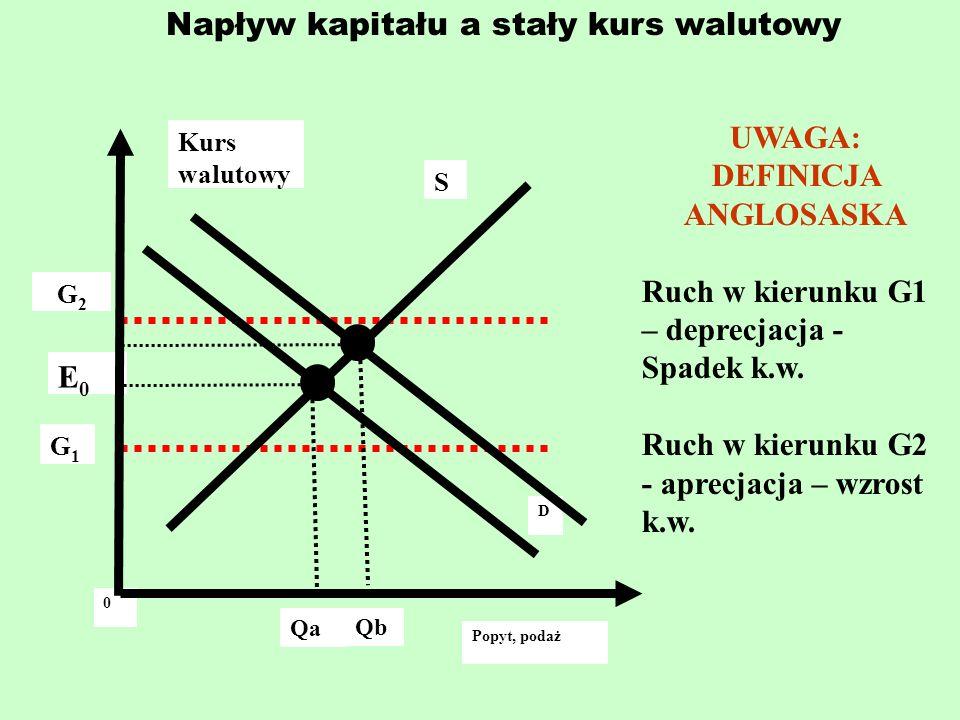Napływ kapitału a stały kurs walutowy Kurs walutowy G2G2 G1G1 Qb 0 E0E0 S D Popyt, podaż Qa UWAGA: DEFINICJA ANGLOSASKA Ruch w kierunku G1 – deprecjac