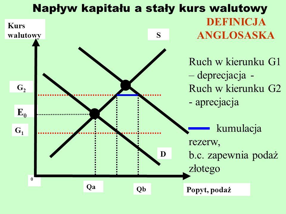 Napływ kapitału a stały kurs walutowy Kurs walutowy G2G2 G1G1 Qb 0 E0E0 S D Popyt, podaż Qa DEFINICJA ANGLOSASKA Ruch w kierunku G1 – deprecjacja - Ru