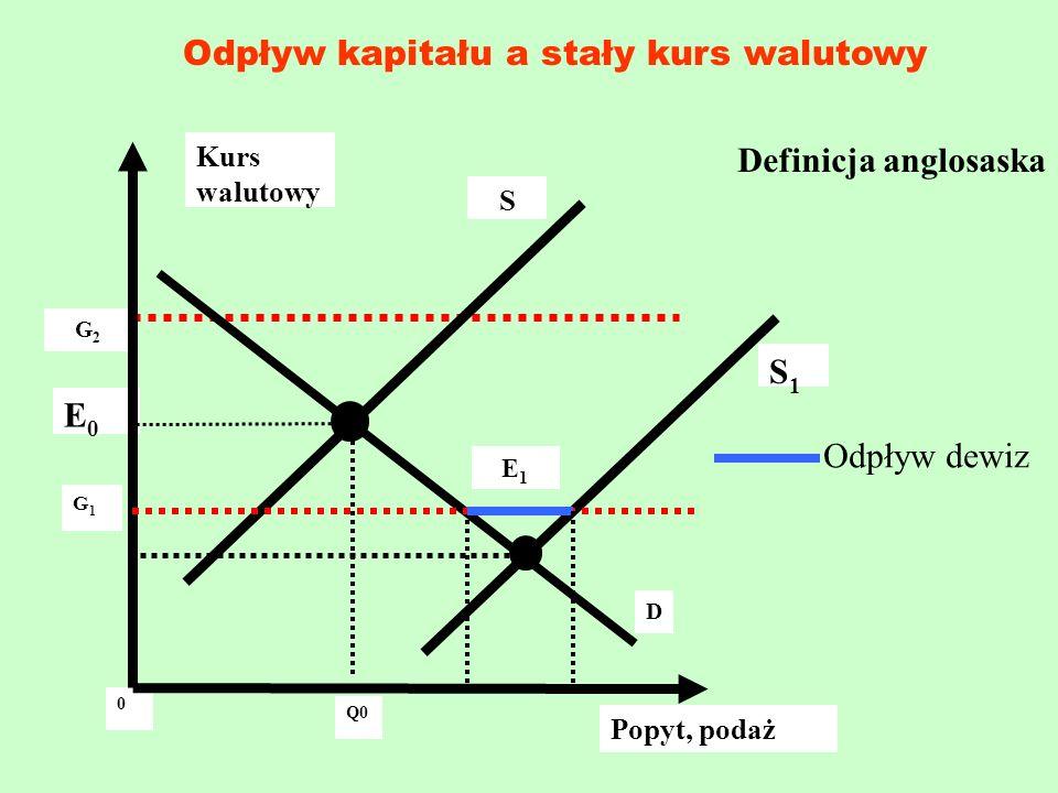 Odpływ kapitału a stały kurs walutowy Kurs walutowy G2G2 G1G1 0 E0E0 E1E1 S D Popyt, podaż Q0Q0 S1S1 Definicja anglosaska Odpływ dewiz