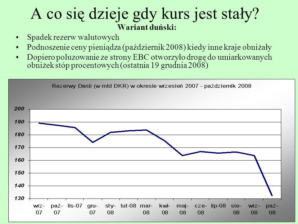 30 A co się dzieje gdy kurs jest stały? Wariant duński: Spadek rezerw walutowych Podnoszenie ceny pieniądza (październik 2008) kiedy inne kraje obniża