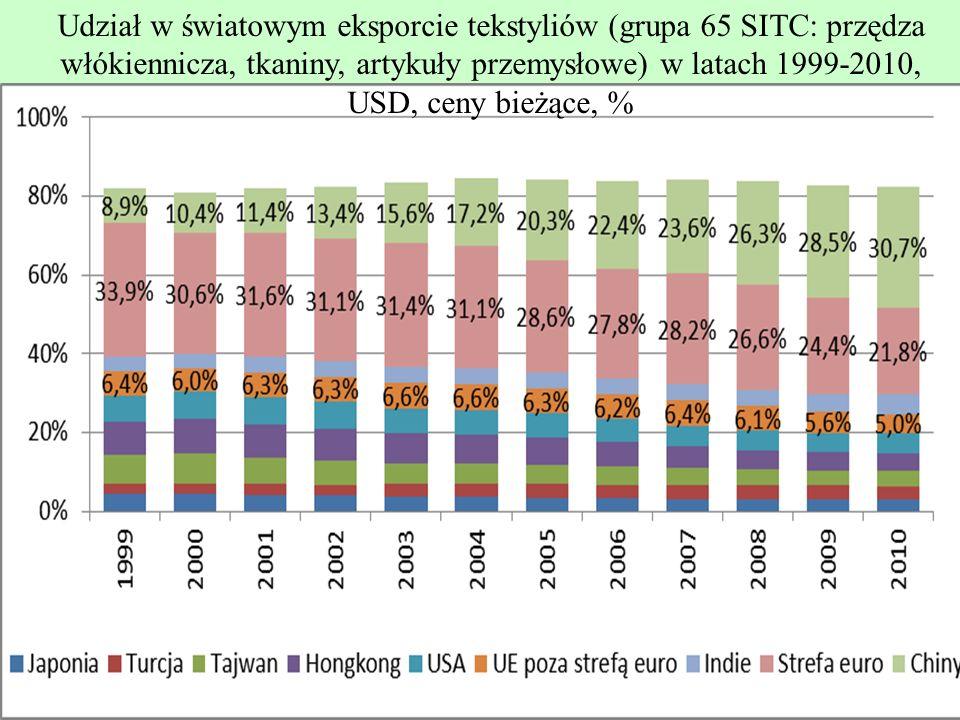 Udział w światowym eksporcie tekstyliów (grupa 65 SITC: przędza włókiennicza, tkaniny, artykuły przemysłowe) w latach 1999-2010, USD, ceny bieżące, %