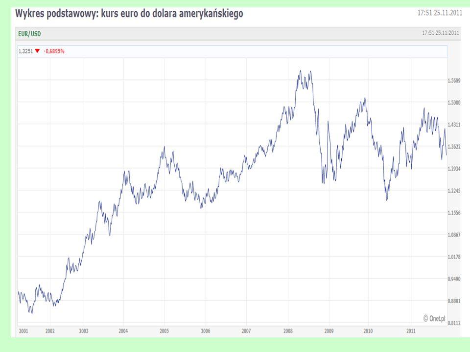 Napływ kapitału a stały kurs walutowy Kurs walutowy G2G2 G1G1 Qb 0 E0E0 S D Popyt, podaż Qa UWAGA: DEFINICJA ANGLOSASKA Ruch w kierunku G1 – deprecjacja - Spadek k.w.