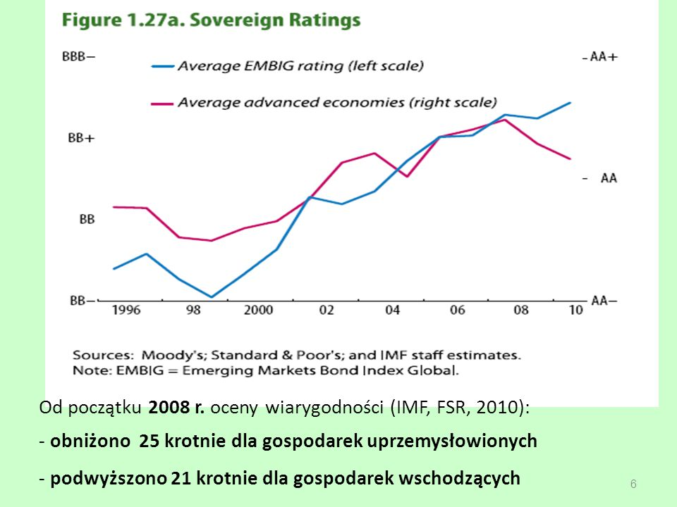 Od początku 2008 r. oceny wiarygodności (IMF, FSR, 2010): - obniżono 25 krotnie dla gospodarek uprzemysłowionych - podwyższono 21 krotnie dla gospodar