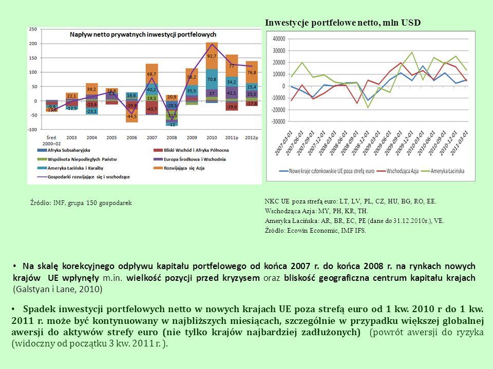 Inwestycje portfelowe netto, mln USD NKC UE poza strefą euro: LT, LV, PL, CZ, HU, BG, RO, EE. Wschodząca Azja: MY, PH, KR, TH. Ameryka Łacińska: AR, B