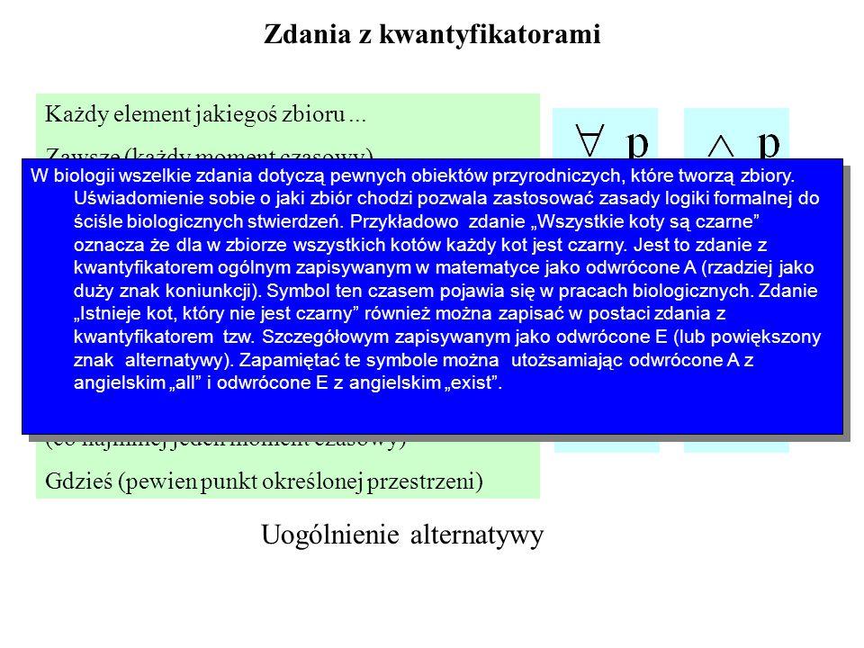 Zdania z kwantyfikatorami Każdy element jakiegoś zbioru... Zawsze (każdy moment czasowy)... Wszędzie (każdy punkt określonej przestrzeni)... Pewien el