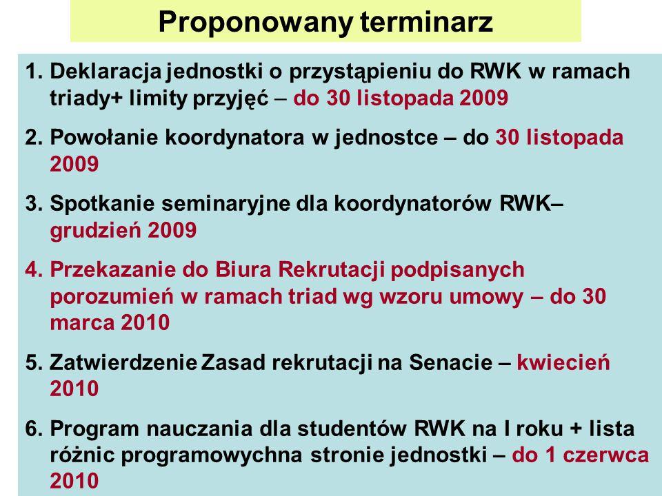 Proponowany terminarz 1.Deklaracja jednostki o przystąpieniu do RWK w ramach triady+ limity przyjęć – do 30 listopada 2009 2.Powołanie koordynatora w