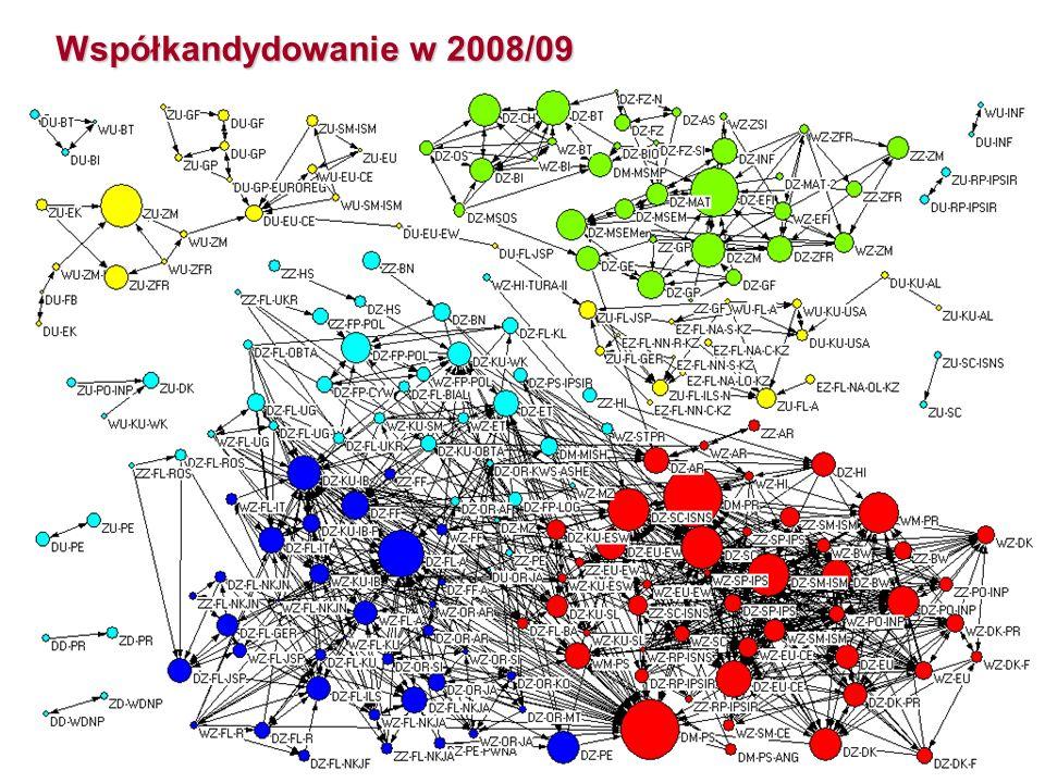 Współkandydowanie w 2008/09