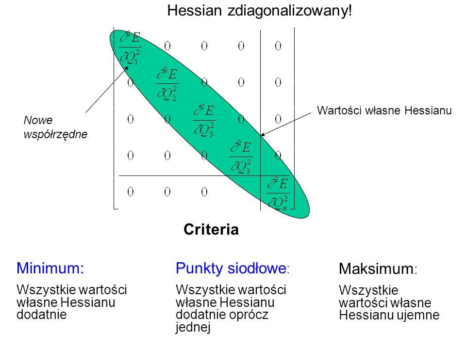 Wartości własne Hessianu Criteria Minimum: Wszystkie wartości własne Hessianu dodatnie Maksimum : Wszystkie wartości własne Hessianu ujemne Punkty sio