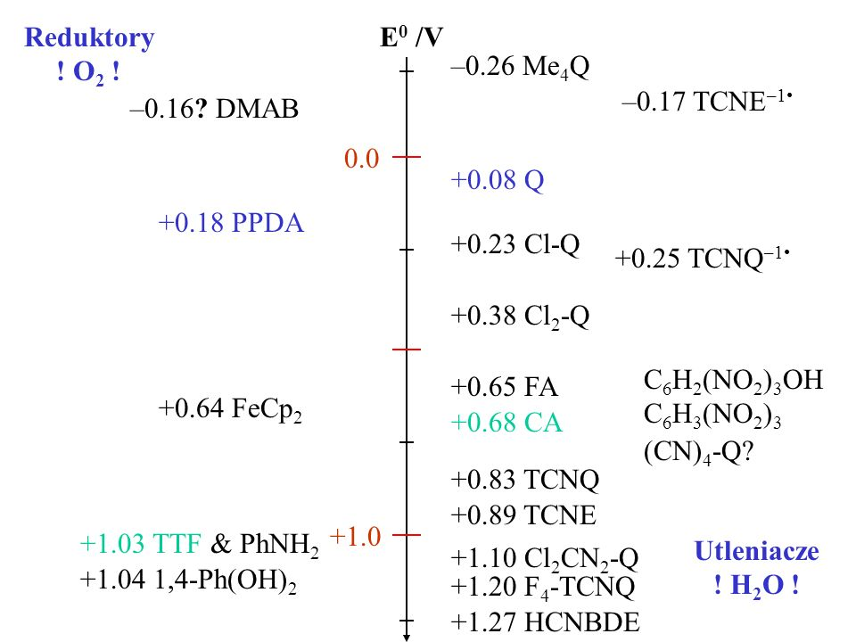 +0.08 Q –0.26 Me 4 Q +0.18 PPDA –0.16? DMAB +0.23 Cl-Q +0.38 Cl 2 -Q +0.68 CA +0.65 FA +0.83 TCNQ +0.89 TCNE +0.25 TCNQ –1 –0.17 TCNE –1 Reduktory ! O