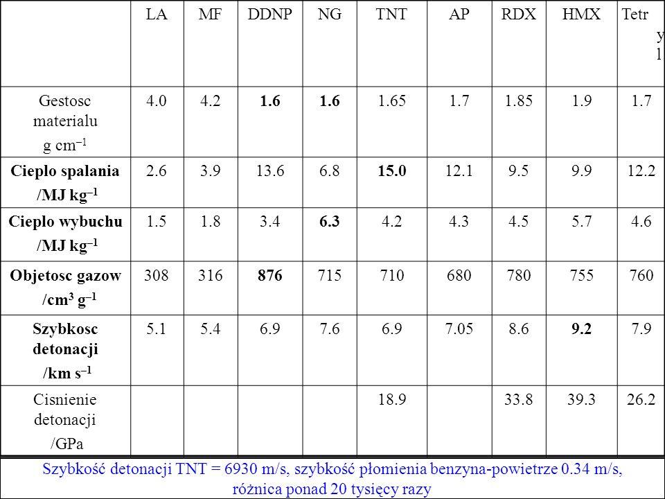 LAMFDDNPNGTNTAPRDXHMXTetr y l Gestosc materialu g cm –1 4.04.21.6 1.651.71.851.91.7 Cieplo spalania /MJ kg –1 2.63.913.66.815.012.19.59.912.2 Cieplo w