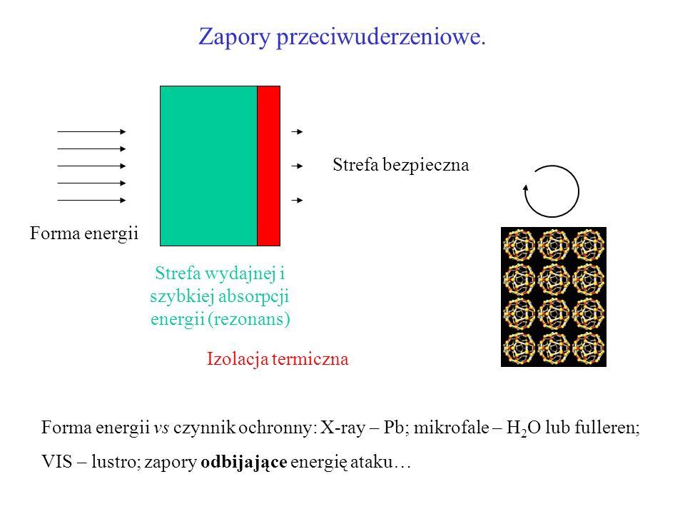 Zapory przeciwuderzeniowe. Forma energii Strefa wydajnej i szybkiej absorpcji energii (rezonans) Strefa bezpieczna Izolacja termiczna Forma energii vs